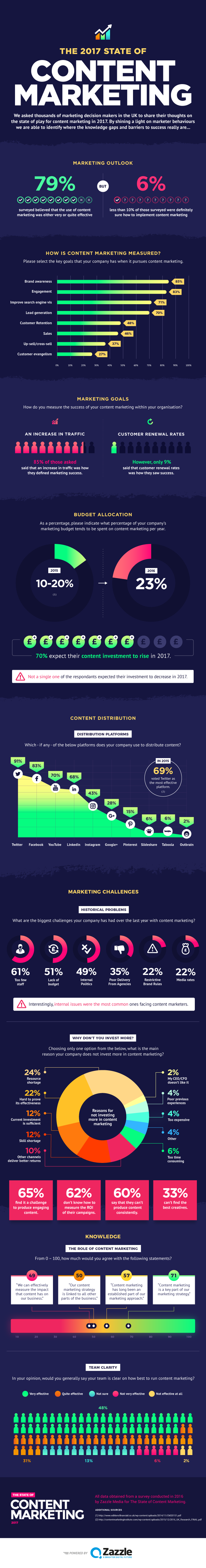 State of Content Mrketing in 2017 [infographic]
